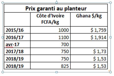prix_planteur